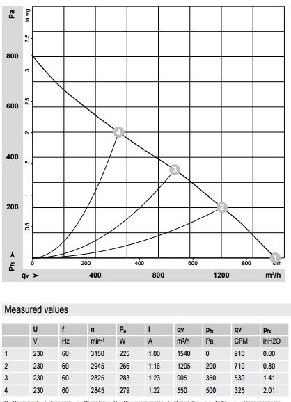 R2E250-AV62-10 ebm-papst производительность