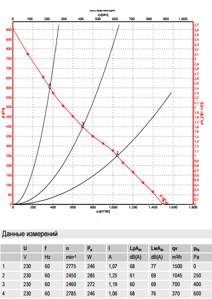 R2E250-RA50-01 ebm-papst производительность