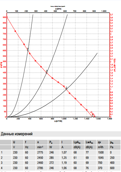 R2E250-RA50-15 ebm-papst производительность