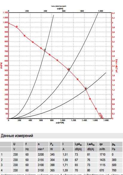 R2E250-RB06-01 ebm-papst производительность