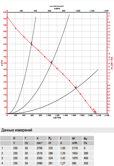R2E280-AE52-31 ebm-papst производительность