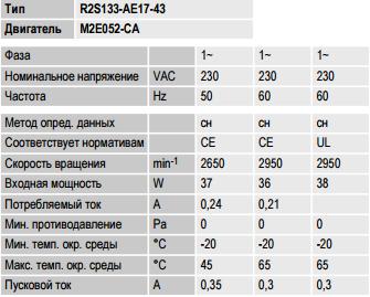 R2S133-AE17-43 ebm-papst параметры