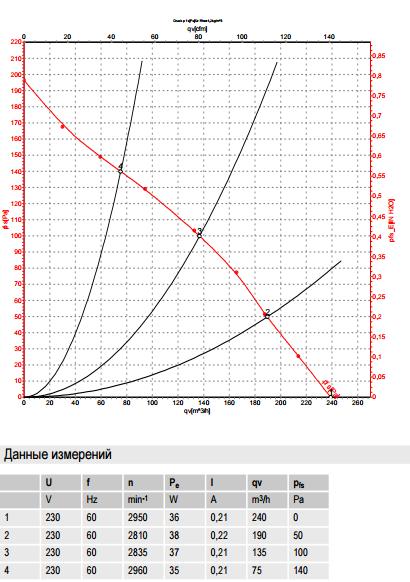 R2S133-AE17-43 ebm-papst производительность