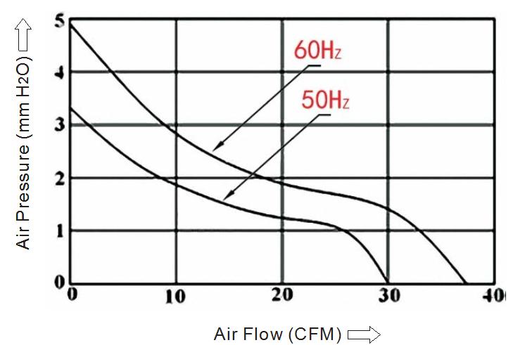 вентилятор 92x92x25 sensdar 110В производительность
