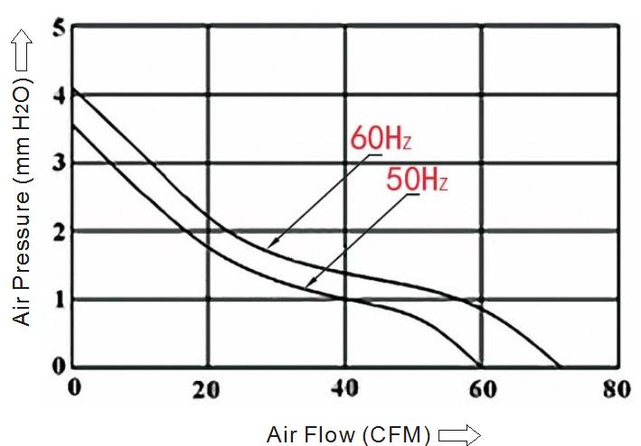 производительность вентилятора 110х110х25 мм 220В качения sensdar