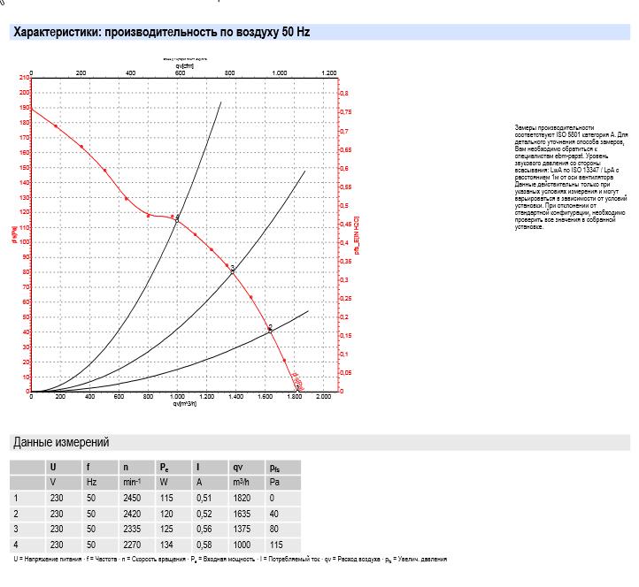 Характеристики: производительность по воздуху 50Hz Y
