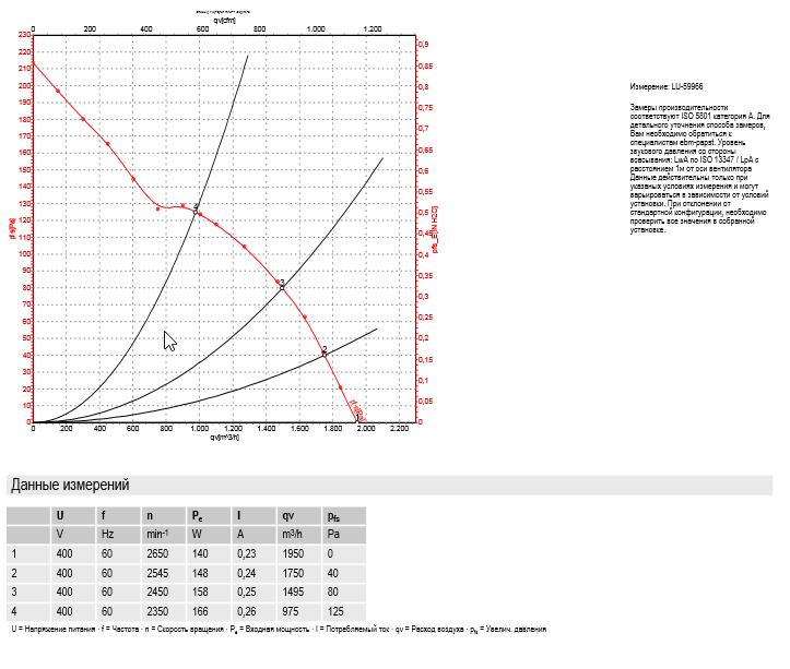 Характеристики: производительность по воздуху 60Hz Y