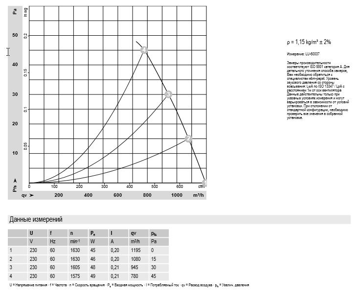 Характеристики: производительность по воздуху 60Hz