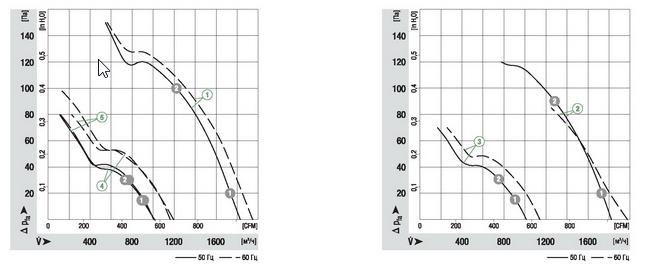 Характеристики: производительность по воздуху 50Hz, 60Hz