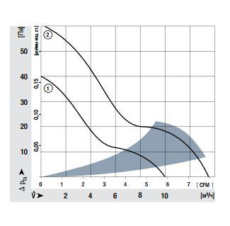 414H ebmpapst аэродинамические характеристики