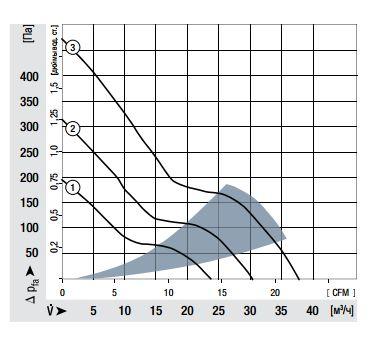422JM ebmpapst аэродинамические характеристики