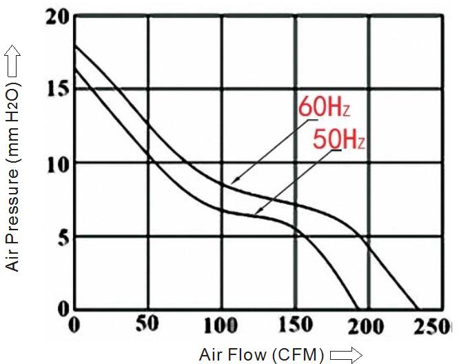 вентилятор 150х150х51 мм 110В sensdar производительность
