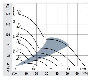 622M ebmpapst аэродинамические характеристики