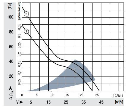 634NU ebmpapst аэродинамические характеристики