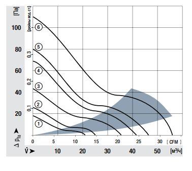612NLE ebmpapst аэродинамические характеристики