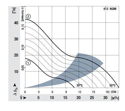 612NGMI ebmpapst аэродинамические характеристики