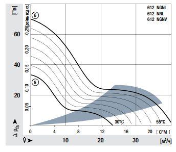 612NGNI ebmpapst аэродинамические характеристики