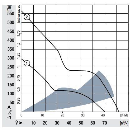 614JH ebmpapst аэродинамические характеристики