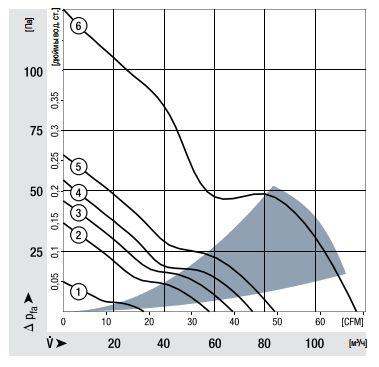 8452GM ebmpapst аэродинамические характеристики