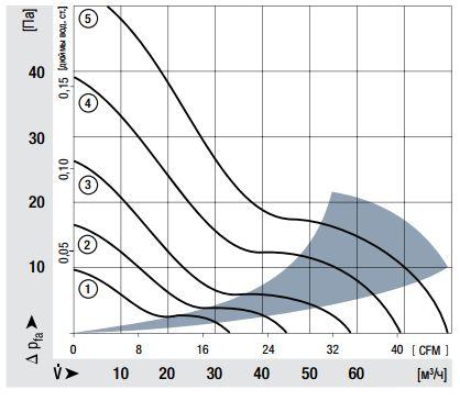 8412NH ebmpapst аэродинамические характеристики