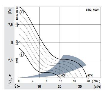 8412NGLV ebmpapst аэродинамические характеристики