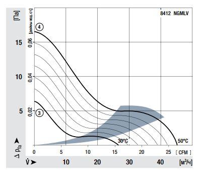 8412NGMLV ebmpapst аэродинамические характеристики
