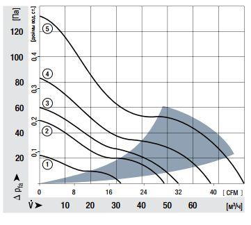 8318 ebmpapst аэродинамические характеристики