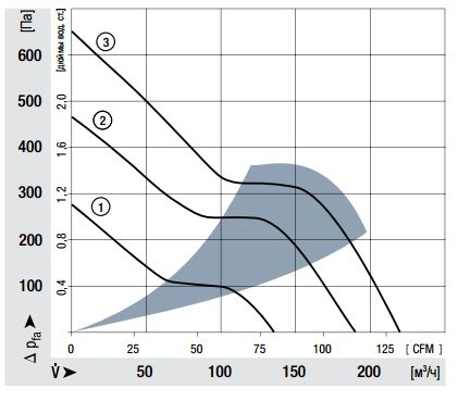 8212JH4 ebmpapst аэродинамические характеристики