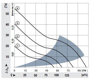 4414F ebmpapst аэродинамические характеристики