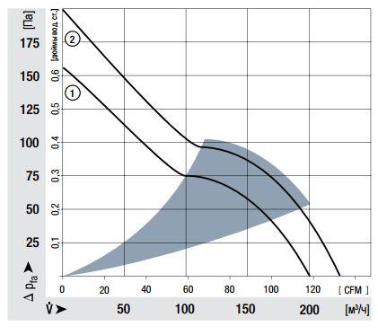 4414FNN ebmpapst аэродинамические характеристики