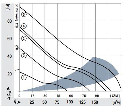 4318 ebmpapst аэродинамические характеристики