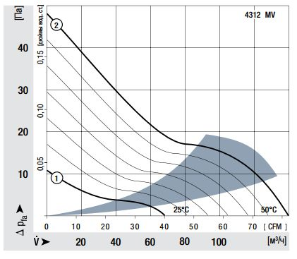 4312T ebmpapst аэродинамические характеристики