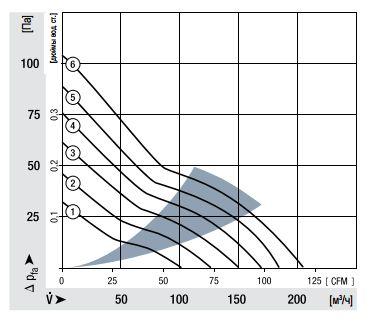 4418ML ebmpapst аэродинамические характеристики