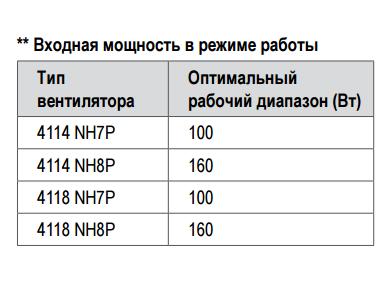 4114N/2H7P Ebmpapst вентилятор компактный