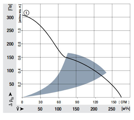 DV4114N ebmpapst аэродинамические характеристики