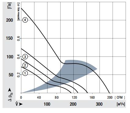 5214NM ebmpapst аэродинамические характеристики