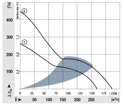 DV5218N ebmpapst аэродинамические характеристики