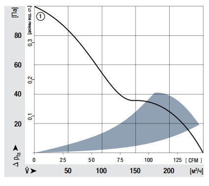 5114N ebmpapst аэродинамические характеристики