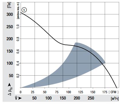 5314/2HP ebmpapst аэродинамические характеристики