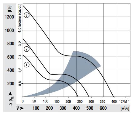 5318/2TDH4P ebmpapst аэродинамические характеристики