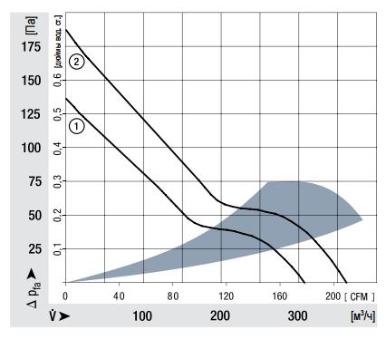 7112N ebmpapst аэродинамические характеристики