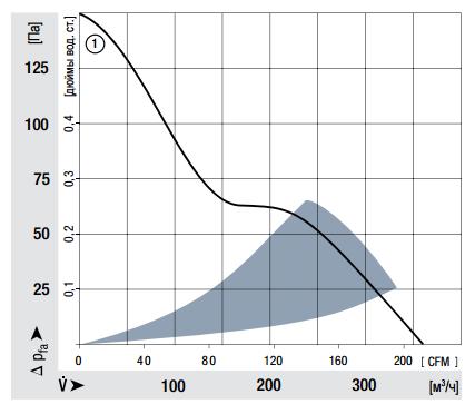 7212N ebmpapst аэродинамические характеристики