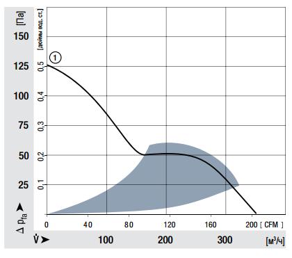 6112NM ebmpapst аэродинамические характеристики