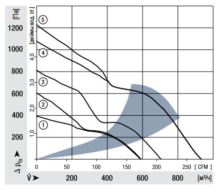 6314/2TDHHP ebmpapst аэродинамические характеристики