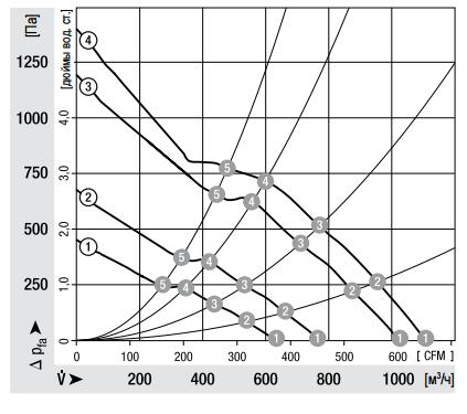 DV6318/2TDH3P ebmpapst аэродинамические характеристики