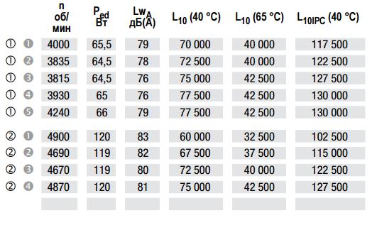 Cерия DV6300 ebmpapst зависимость аэродинамических характеристик от скорости вращения