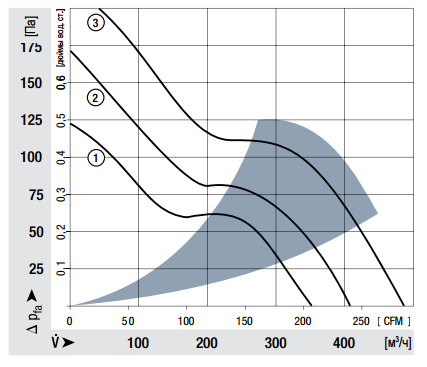 6424H ebmpapst аэродинамические характеристики