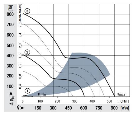 6448TDHH... ebmpapst аэродинамические характеристики