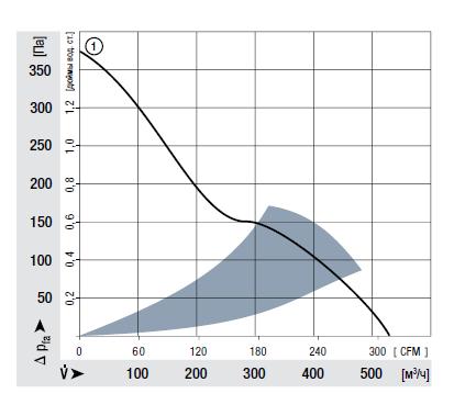 DV6448 ebmpapst аэродинамические характеристики