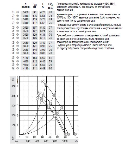 K1G200-AD65-04 ebmpapst аэродинамические характеристики
